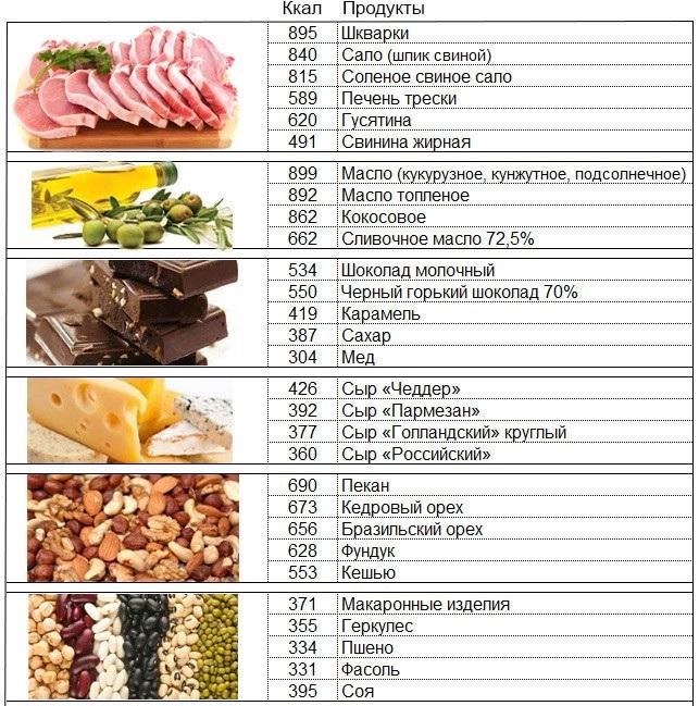 Ореховая Диета Для Набора Веса. Диета и упражнения для желающих набрать вес